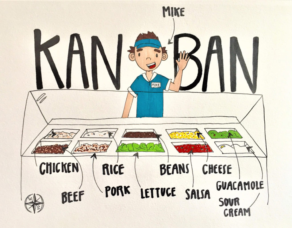 Kanban: Crazy Complex or Super Simple? | Waterstone Faucets