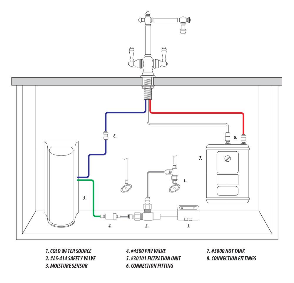 Waterstone Ultimate Under Sink System